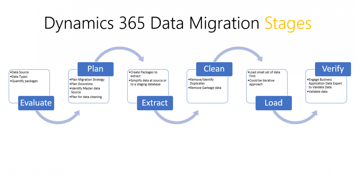 Dynamics 365 : Data Migration demystified-Part I