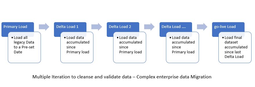 Data Migration Part III :  Data load strategy