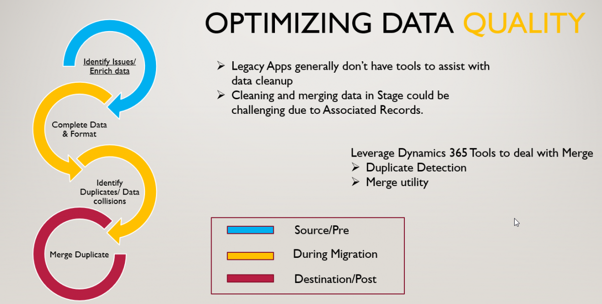Data Migration Part IV : Data Cleansing